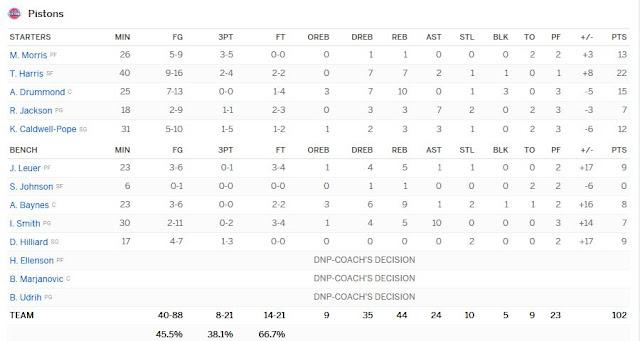 Boxscore Pistons-Bulls 07/12/2016 | PistonsFR, actualité des Detroit Pistons en France