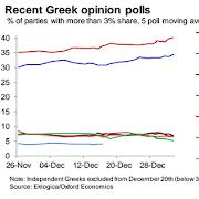Ο ΣΥΡΙΖΑ στο κατώφλι αποφασιστικής νίκης με ποσοστό 40% και αυτοδυναμία σύμφωνα με τις τελευταίες 20 δημοσκοπήσεις