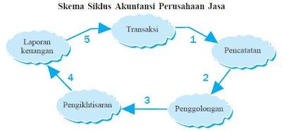 Siklus Pada Akuntansi Perusahaan Jasa