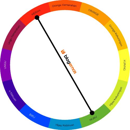 Pengertian Warna Split, Triad, Tetrad Komplementer dan Contohnya