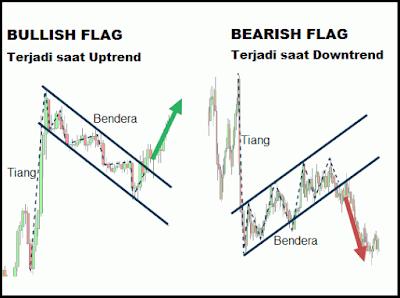 Contoh Pola Bullish dan Bearish Flag