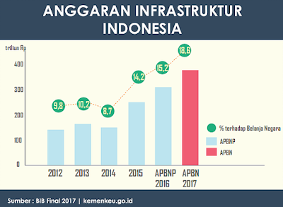 Arti, Tujuan Dan Fungsi Apbn Indonesia