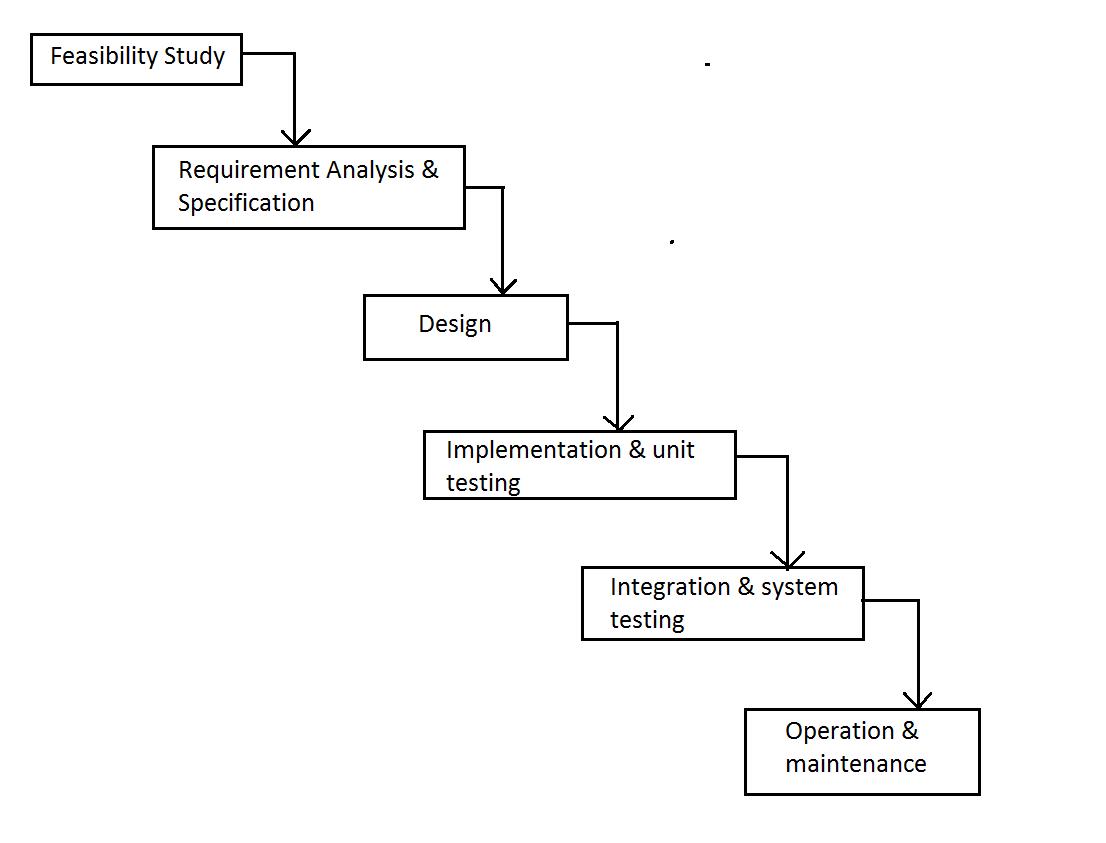 V Model Development Process Waterfall Ering