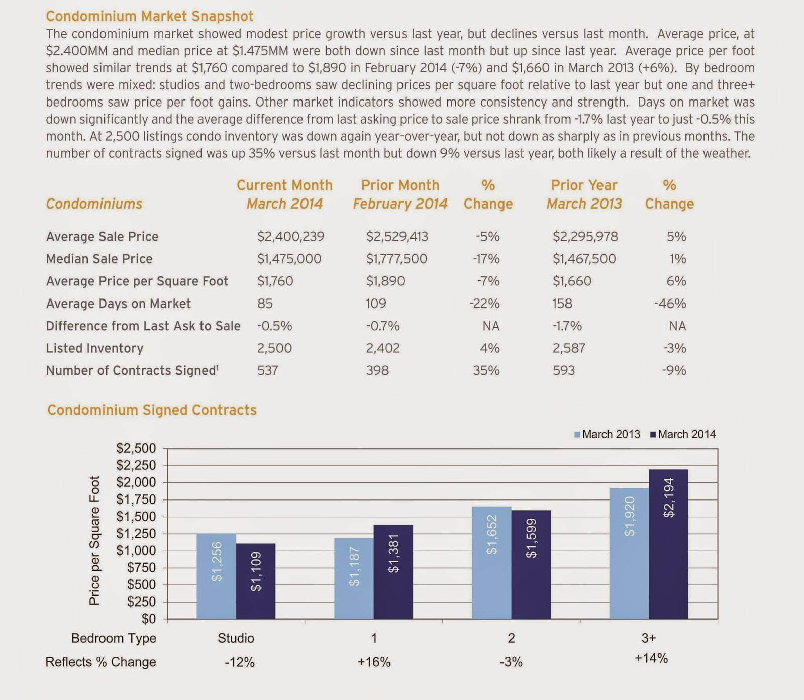 Manhattan Market Monthly Report | March 2014