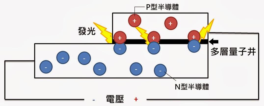 科學月刊: 節能照明技術—淺談發光二極體
