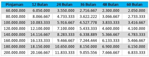 tabel-angsuran-pinjaman-kta-mandiri-2019-2020