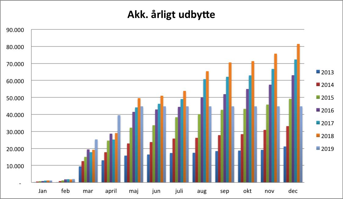 danske bank udbytte 2016