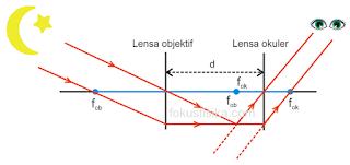 pembentukan bayangan pada teropong atau teleskop