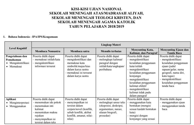 KISI KISI UJIAN NASIONAL BAHASA INDONESIA SMA JURUSAN IPA/IPS/KEAGAMAAN TH 2018-2019