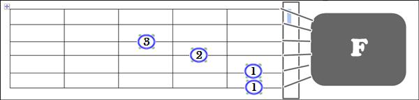 Gambar Posisi Jari Chord F pada Gitar