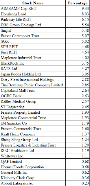 Stock Holdings