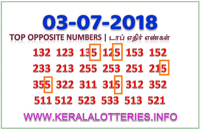 Opposite Numbers sthree sakthi ss 113 Kerala lottery guessing by keralalotteries