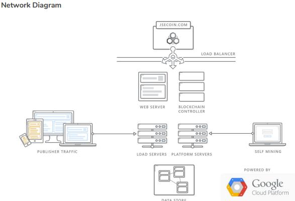 jsecoin platform network diagram