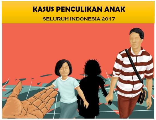 Penculikan Anak Seluruh Indonesia 2017, Awas Tetap Waspada!!