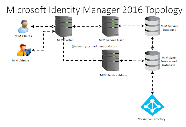 Microsoft Identity Manager  Mim  2016 Introduction