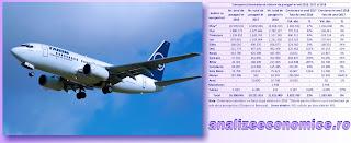 Topurile aeroporturilor românești după traficul de pasageri în anii 2016, 2017 și 2018