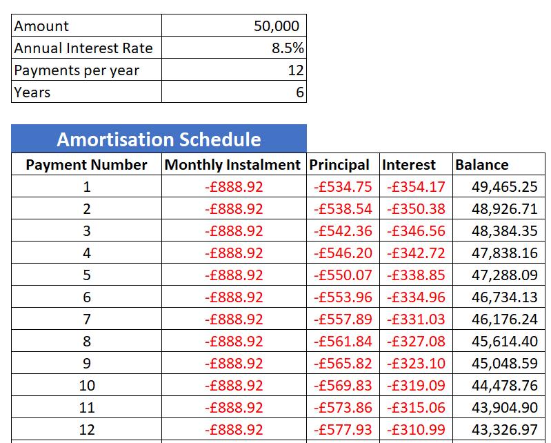 Amortisation Schedule R and Python