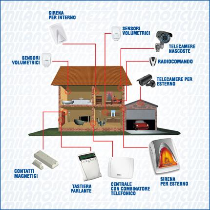 Come funziona l 39 impianto d 39 allarme per casa atr sicurezza allarme casa villa ufficio - Costo impianto allarme casa ...