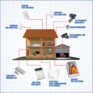 Come funziona limpianto dallarme per Casa? ~ ATR Sicurezza ...