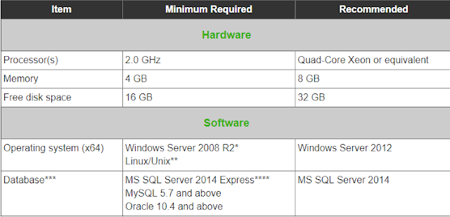 saysaid system requirement on-premise