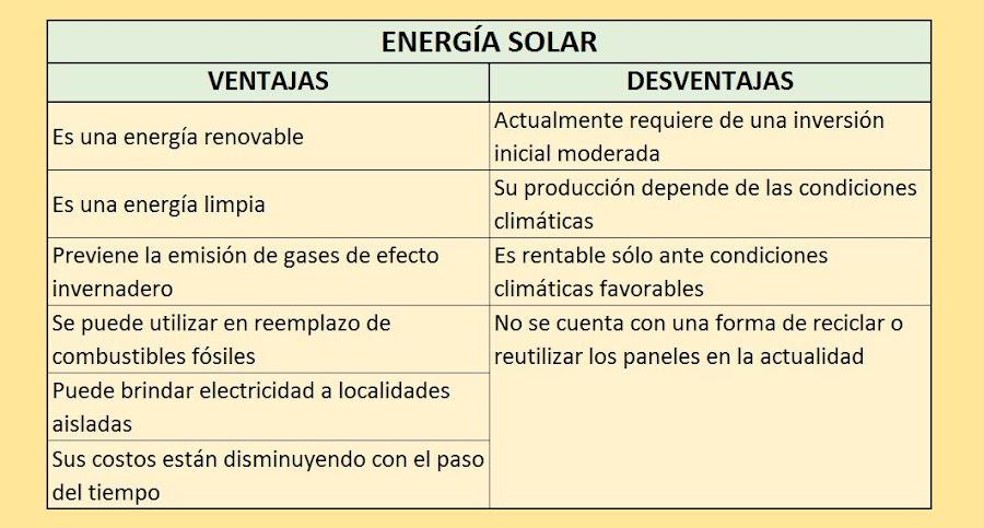 ventajas de la energia solar