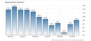 Новини покращення, ВВП, промпроизводство, безработица, экспорт, business confidence, рейтинг.