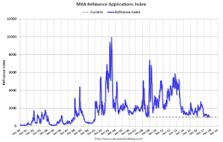 MBA: Mortgage Applications Decrease in Latest Weekly Survey