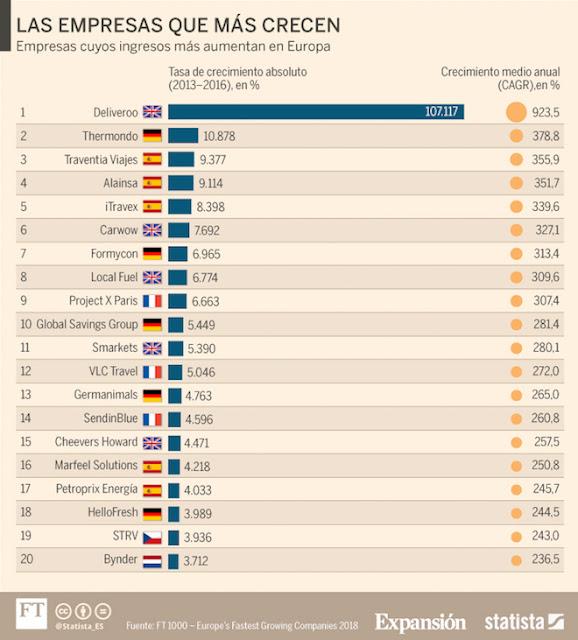Tres empresas españolas, entre las cinco que más crecen en Europa