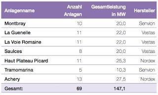leonidas associates frankreich 30 % umweltfonds xviii 18 windenergie frankreich