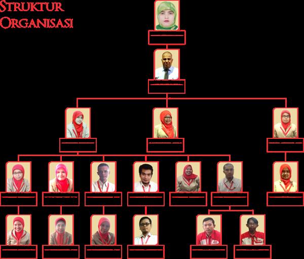 Profil Alhijaz Struktur Organisasi