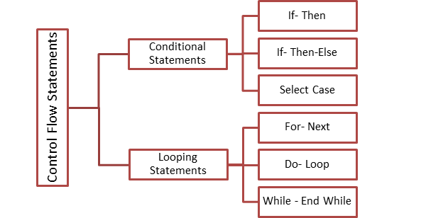 Image result for Control Flow Statements
