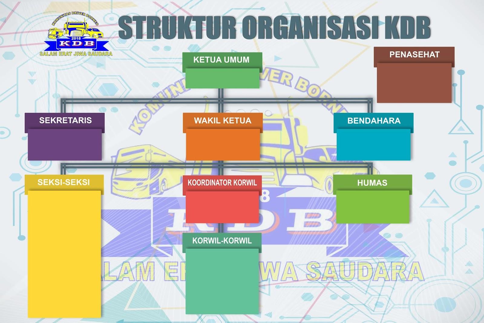 Desain Struktur Organisasi Keren PSD - Riza Corel