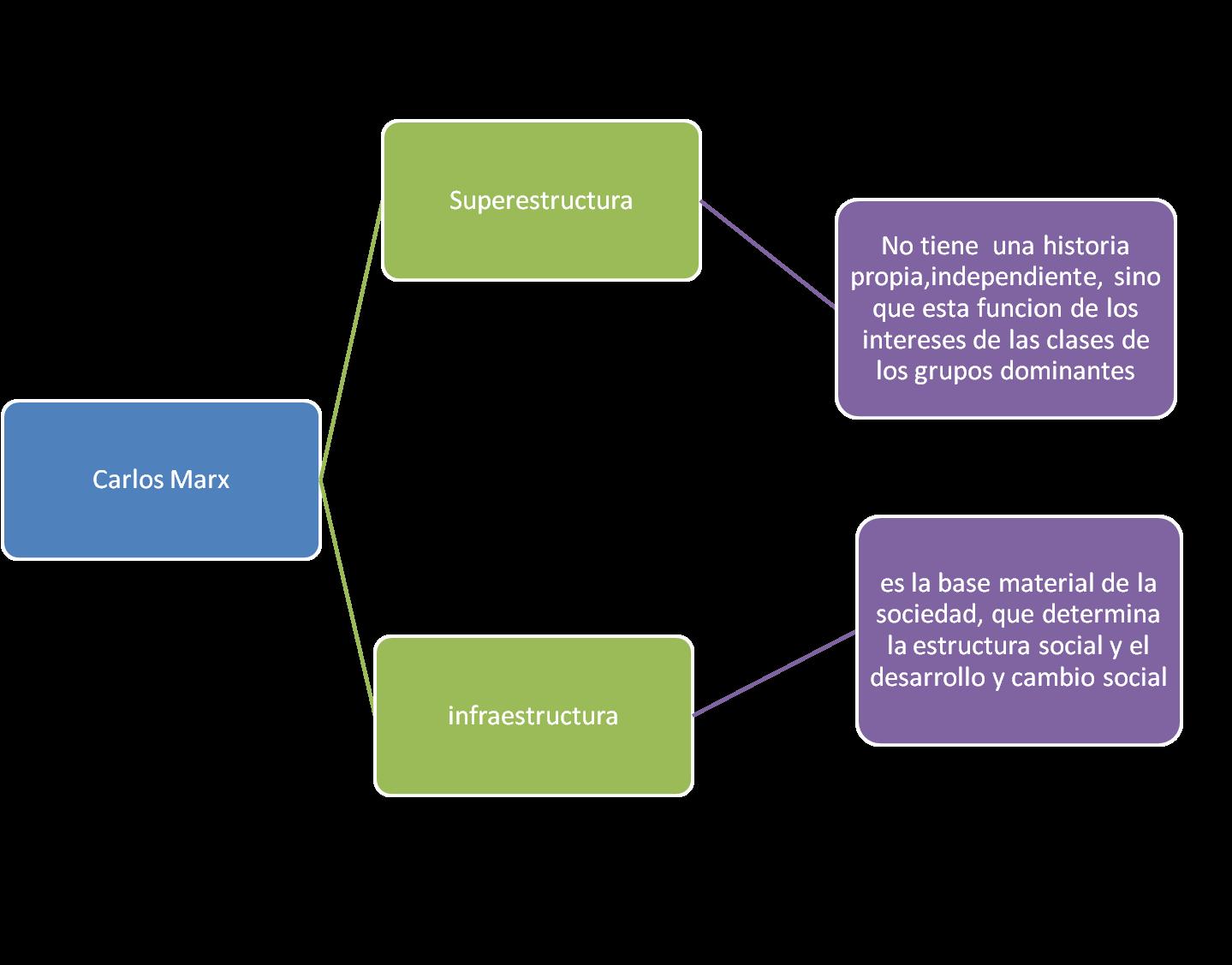 Estructura Socioeconomica De Mexico Marzo 2012