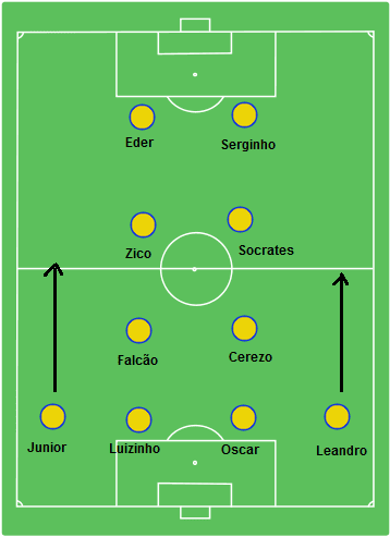 World Cup 1982 Brazil 4-2-2-2 Formation