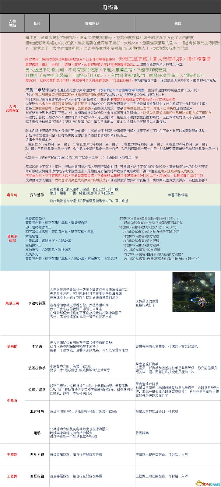 金庸群俠傳5 逍遙派任務攻略與武功代碼一覽 | 娛樂計程車