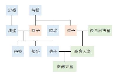 安徳天皇系図