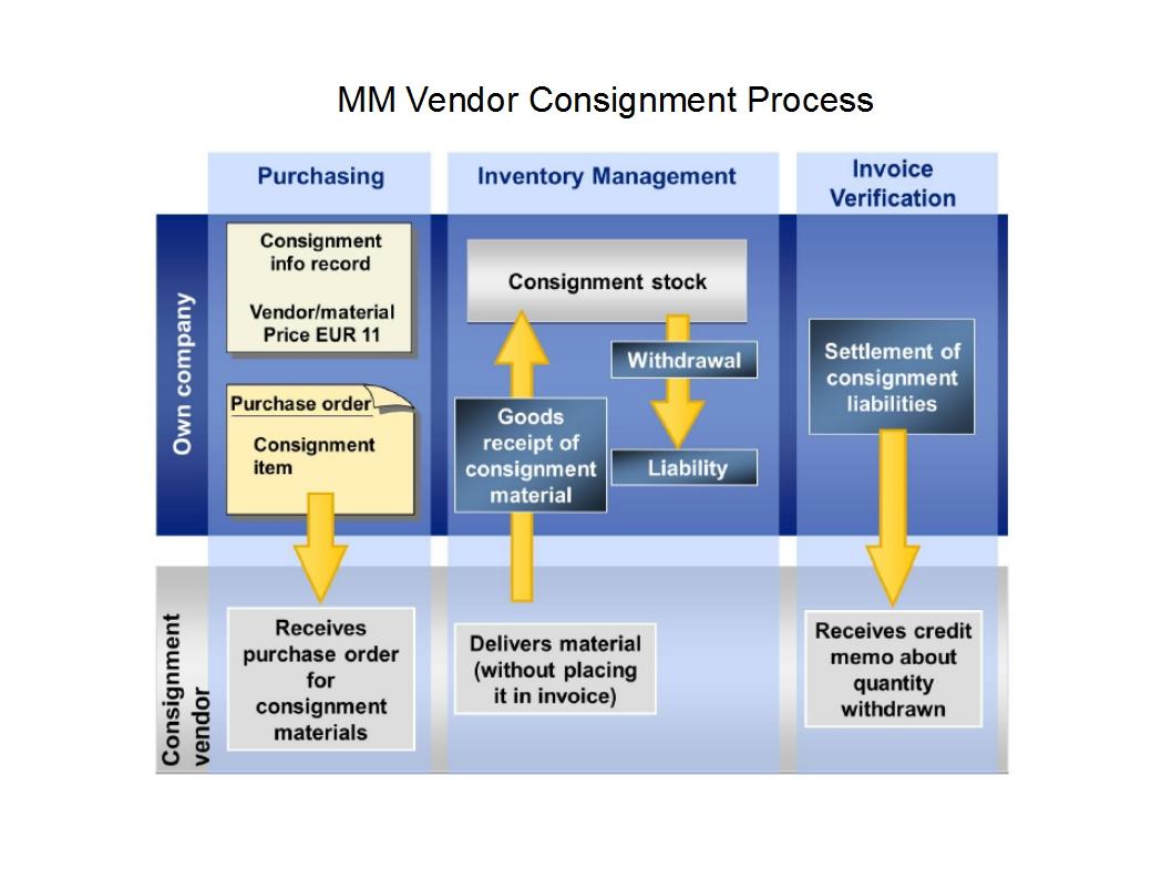 Sap Mm Tutorials  Vendor Consignment