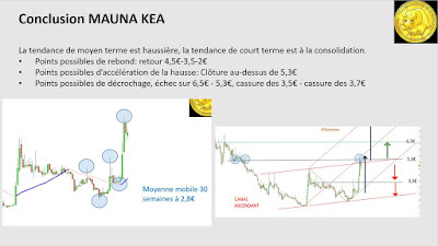 Analyse technique investir MAUNA KEA #MKEA [17/11/2017]