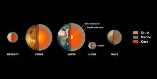 Planète, Système Planétaire, Mercure, Vénus, Terre