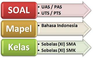 Berikut ini adalah Soal Ulangan Akhir Semester  Soal UAS Bahasa Indonesia Kelas 11 Semester 1 Terbaru