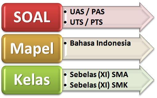Soal UAS Bahasa Indonesia Kelas 11 Semester 1 Terbaru