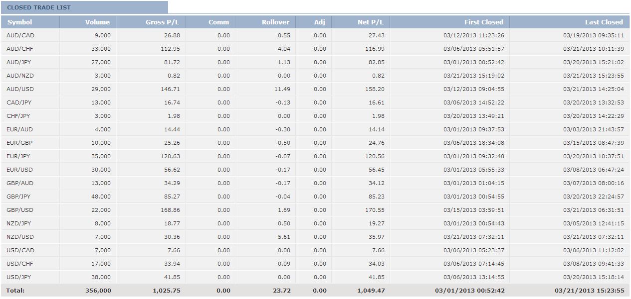 So how much do Forex traders really make per month?