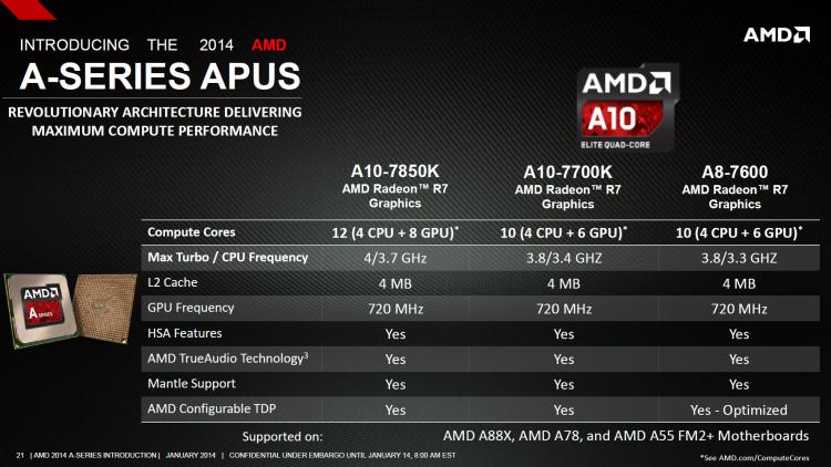 Harga Dan Spesifikasi Prosesor AMD Kaveri A-Series