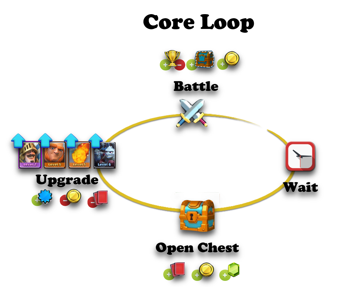 Clash Royale Has A Very Solid Core Loop Problem Is, There Are No Systems  In The Game That Would Encourage A Player To Play With Different Cards
