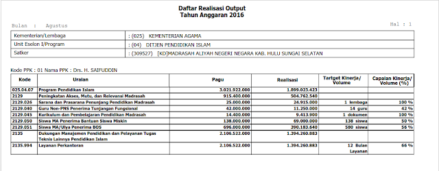 Capaian Output