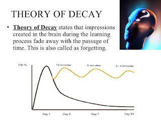 Theory of Decay