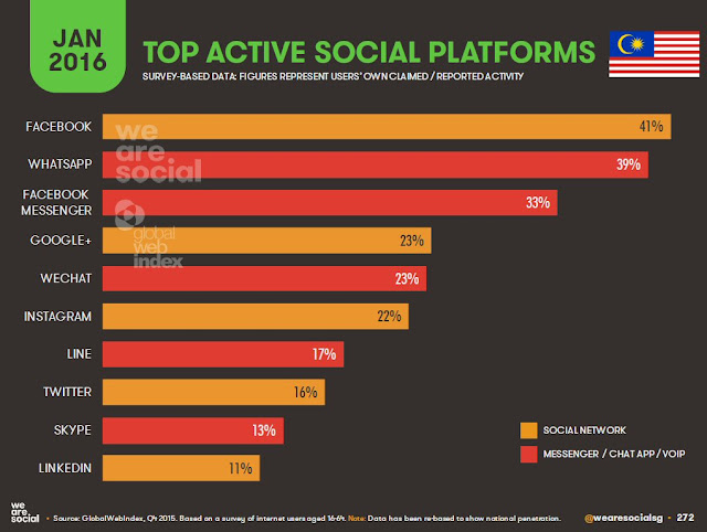 Top active social platforms in Malaysia - 2016