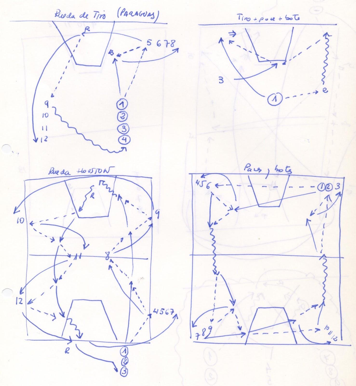 VIVE EL BASKET CON EDUARDO BURGOS: Cuatro ruedas de entrenamiento ...
