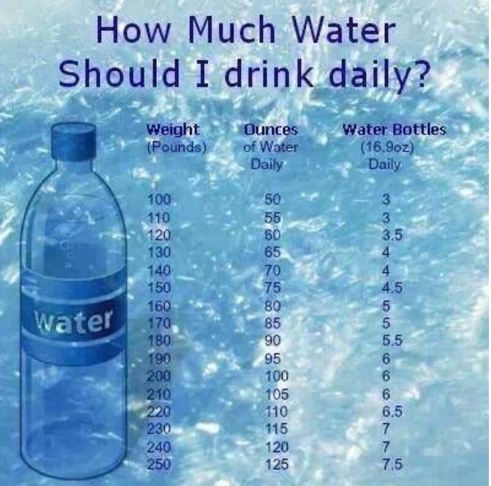 On A Daily Basis Use This Chart To See Just How Much Water You Should Be Drinking Now For Those Of Us Who S Weight Is Not