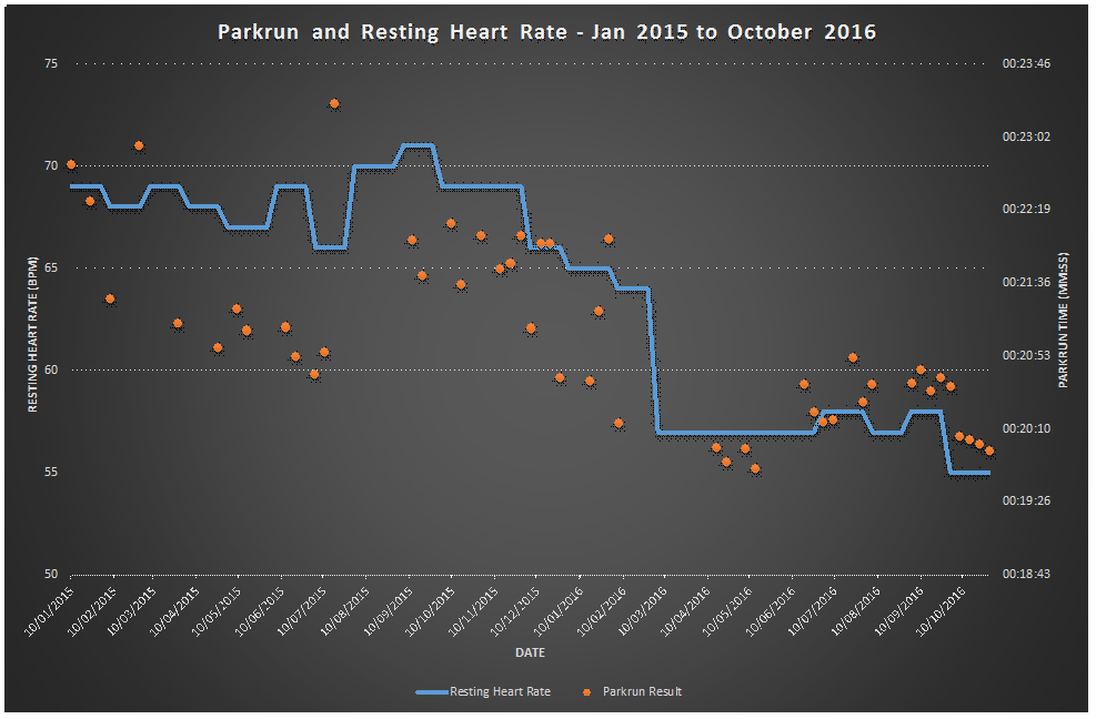 Pauls Geek Dad Blog Resting Heart Rate And Fitness